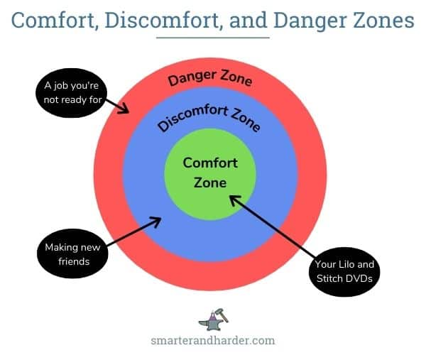 comfort zone and discomfort zone diagram a