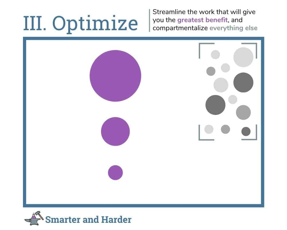 working smarter, step 3: Optimize