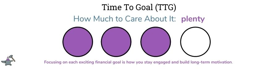 how much to care about time to goal graphic