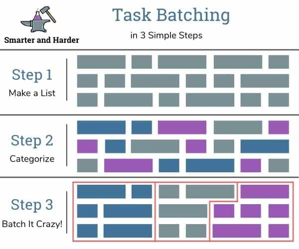 task batching explanation graphic with three steps