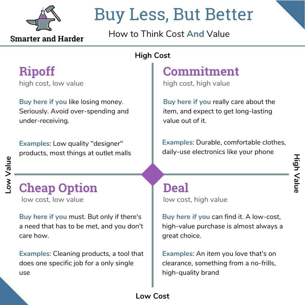 smarter and harder graphic - how to buy less but better